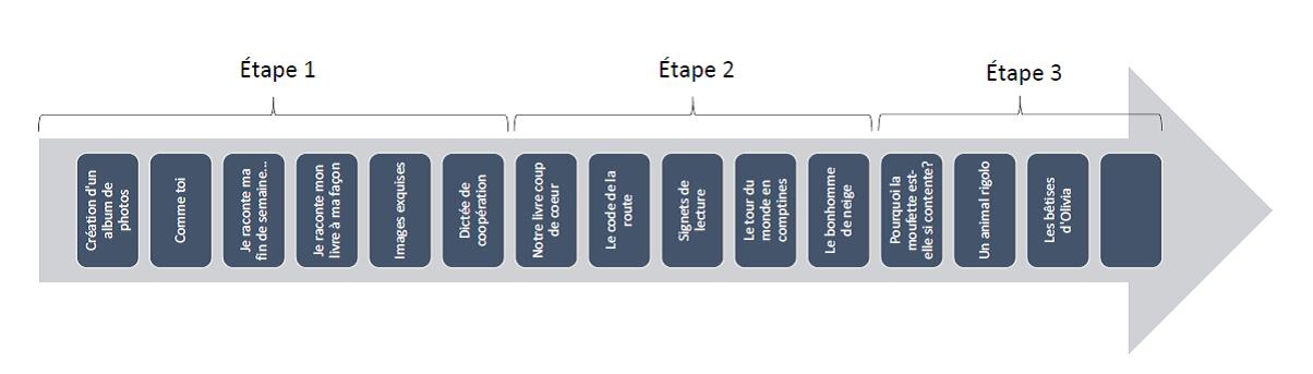 Continuum De Situations D Apprentissage Et D Evaluation En