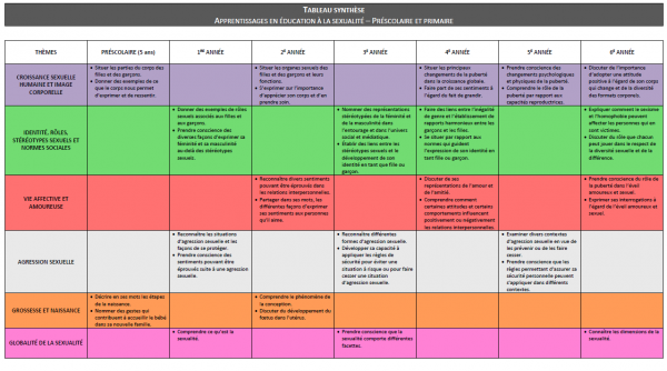 Tableau_Synthese_Primaire